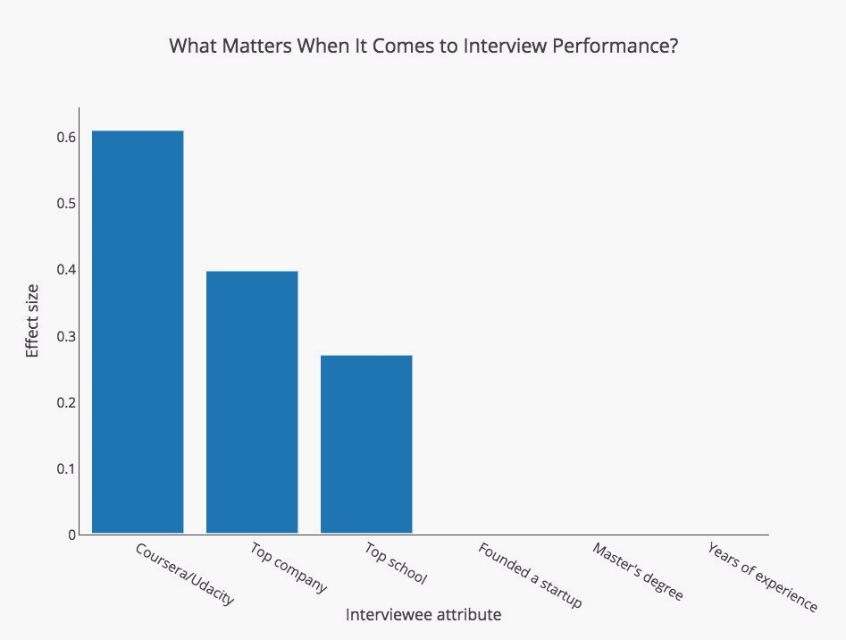 A recruiter analyzed results from 3000 tech interviews to