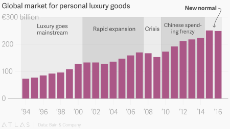 Global market for personal luxury goods, 1994-2016