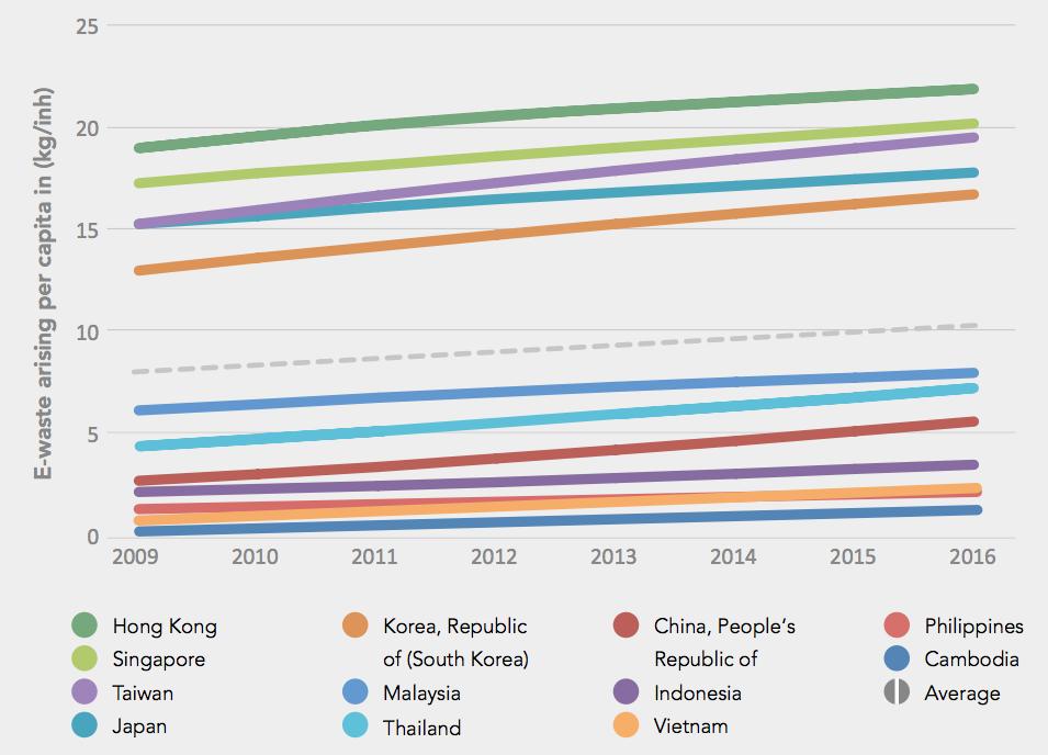 hong kong per capita e-waste highest