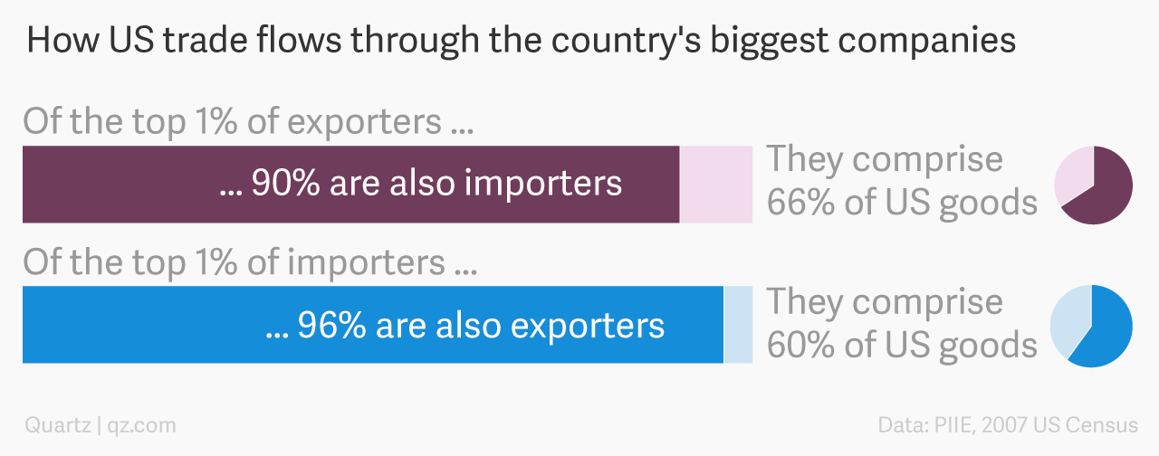 Almost all the top US importers are also exporters, and vice versa