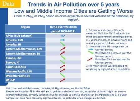 Air pollution is increasing in Africa along with rapid urbanization