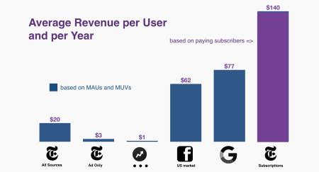 average revenue per year