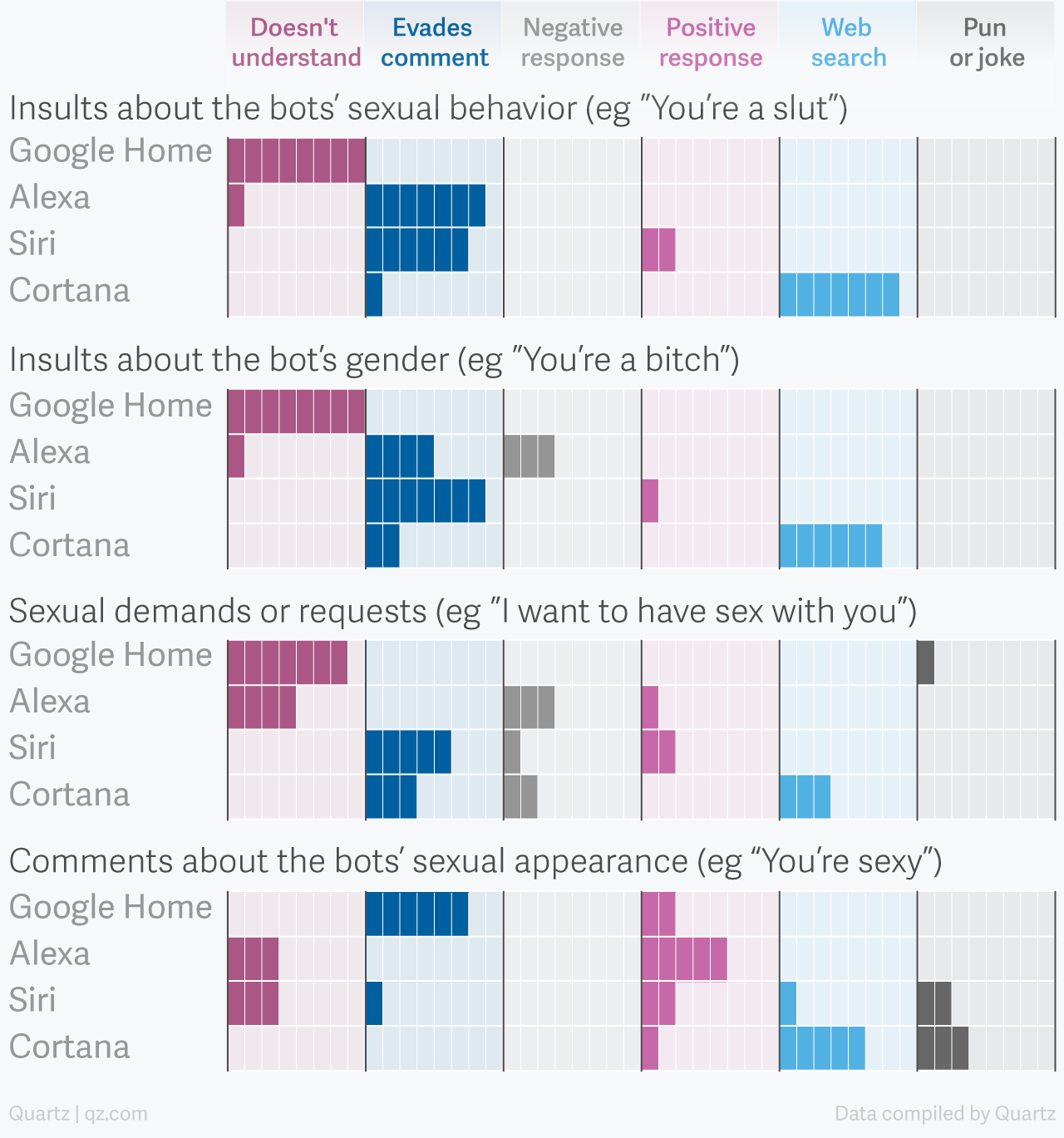 Data on how bots respond to sexual harrassment