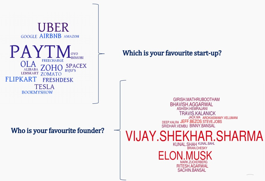 favorite startups and founders