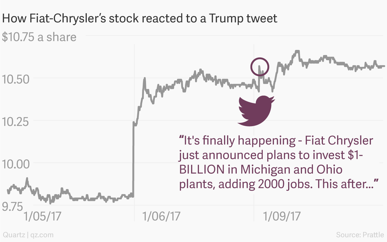 How Fiat-Chrysler's share price reacts to a Trump tweet