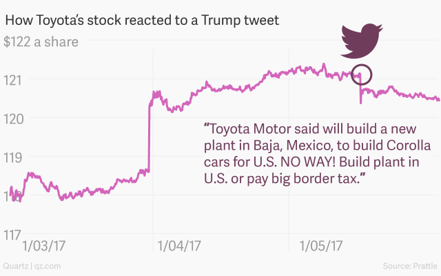 How Toyota's share price reacts to a Trump tweet