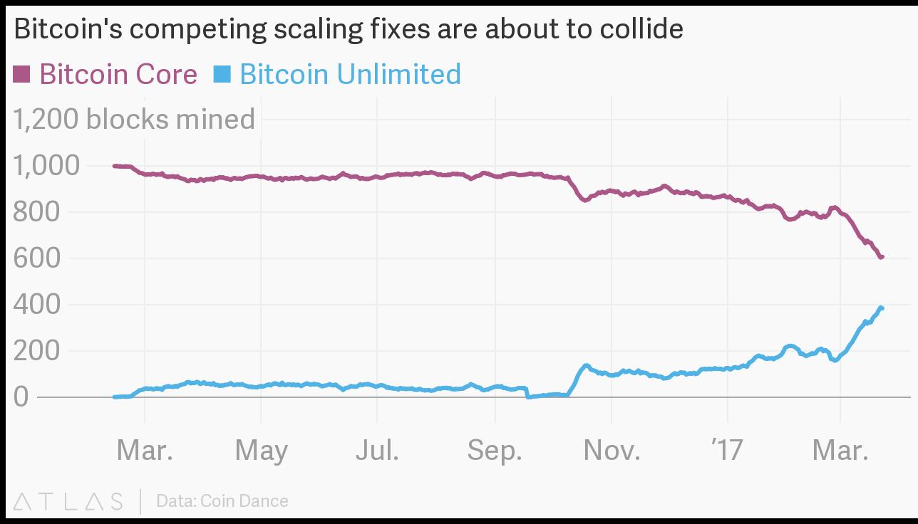 Nilai 1 Bitcoin Worth It
