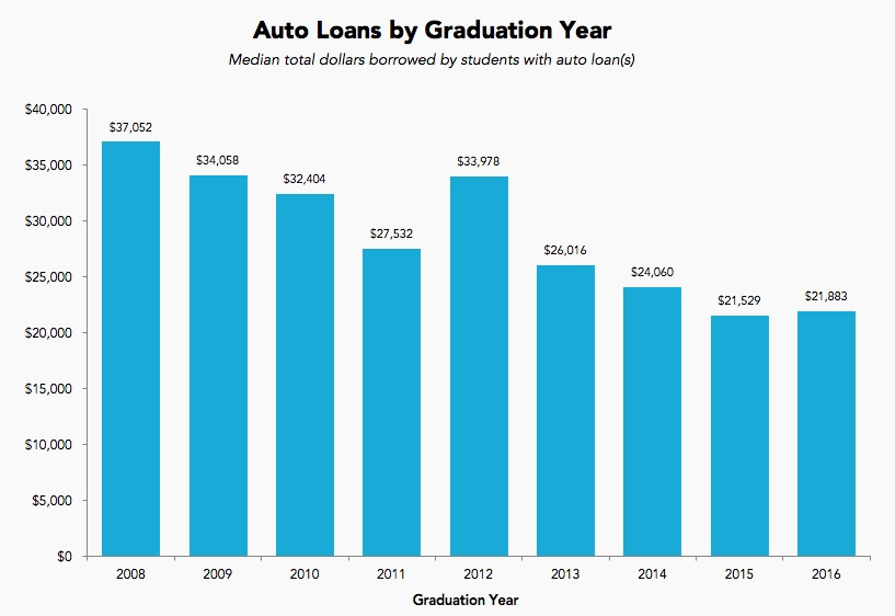 auto loans by graduation year