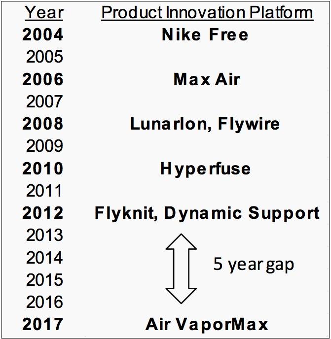 Aparentemente Sospechar Júnior  Nike Air VaporMax: As Air Max turns 30, the sneaker giant bets big on its  next generation — Quartz