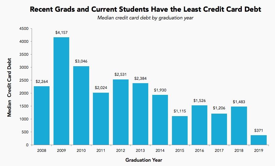 credit debt among graduates