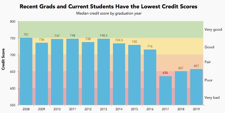 credit score among graduates