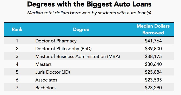 degrees with auto loans