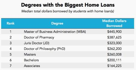 degrees with biggest home loans