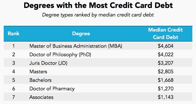 degrees with credit card debt