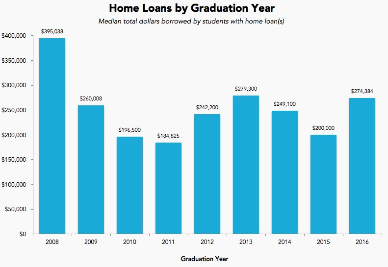 home loans by graduation year