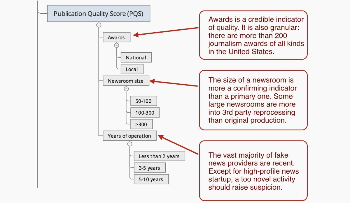 publication quality score