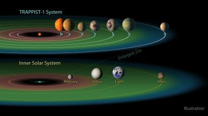An illustration comparing the distance between the planets in our system to the distance between planets in Trappist-1.