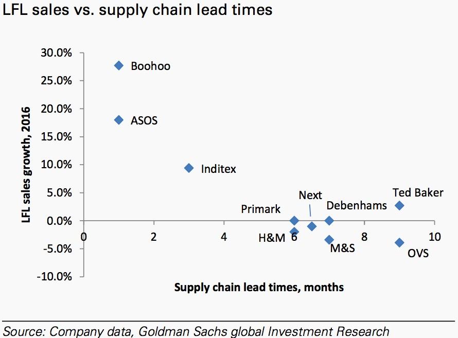 Fast fashion analysis by Goldman Sachs