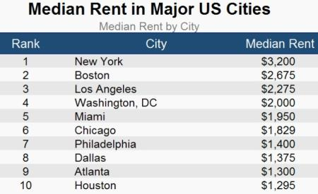 median rent in major cities