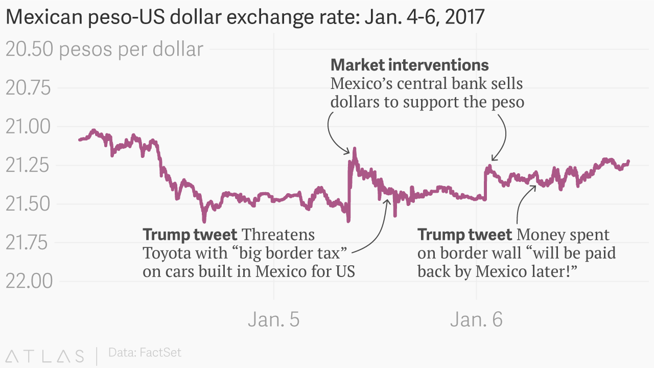 Trump and the peso it took just two trump tweets to ruin mexicos trump and the peso it took just two trump tweets to ruin mexicos plan to protect its currency says banxicos agustn carstens quartz geenschuldenfo Image collections