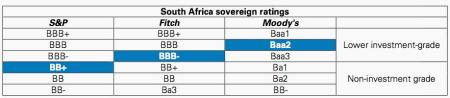 Ratings downgrade: South Africa has been at junk status before, this is what it means for consumers, business and government