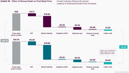 Fashion's retail markup structure
