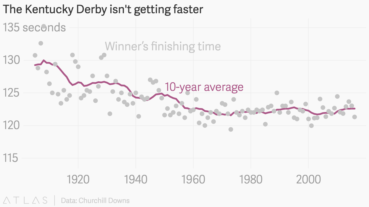 The Fastest Kentucky Derby Time Was Set In 1970s And Winning Race Times Have Stayed Same For Decades Quartz