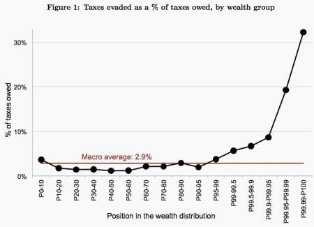 Estimate of tax evasion in 2006 by wealthy group