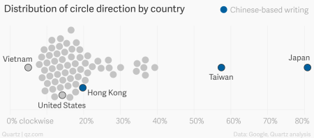 Different languages: How cultures around the world draw shapes
