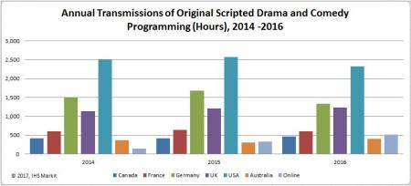 There were nearly 500 scripted TV shows on US TV in 2017