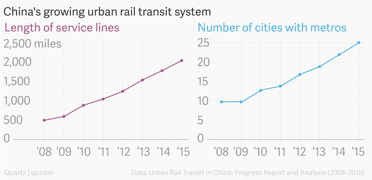 China's growing urban trail transit system