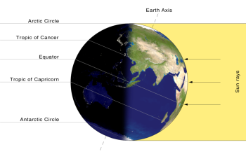 Earth's axis on the summer solstice.