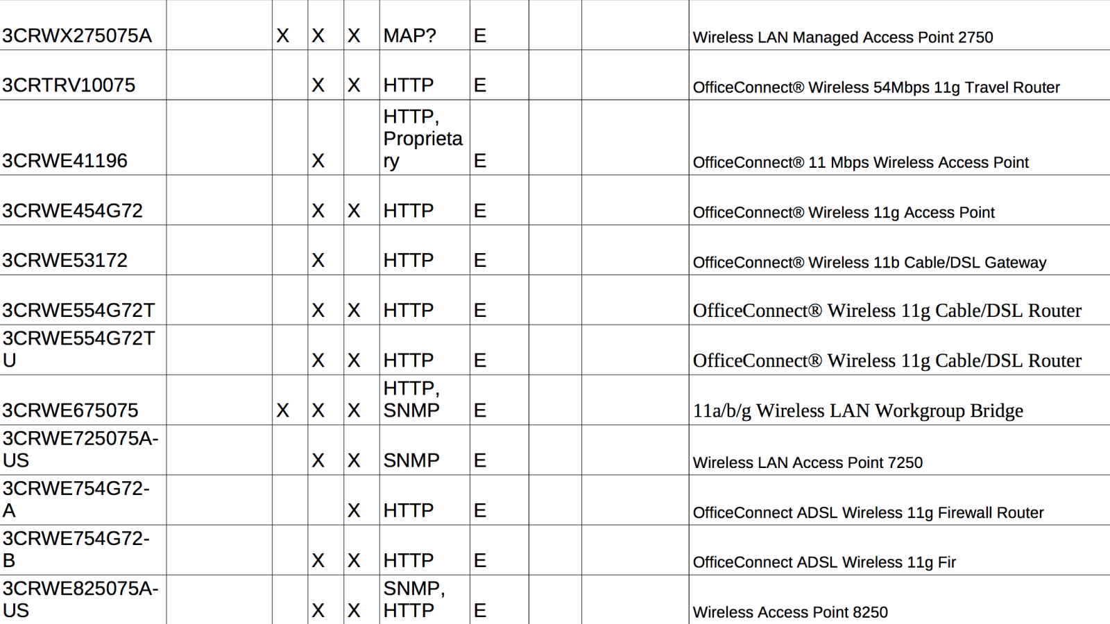 Complete list of wifi routers from WikiLeaks' Cherry Blossom
