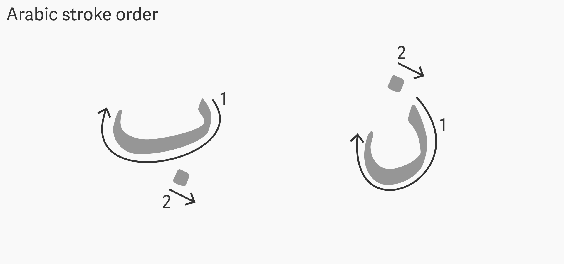 in arabic curves in letters tend clockwise following the direction of the hand and help connecting each letter to the next heres the letters b and