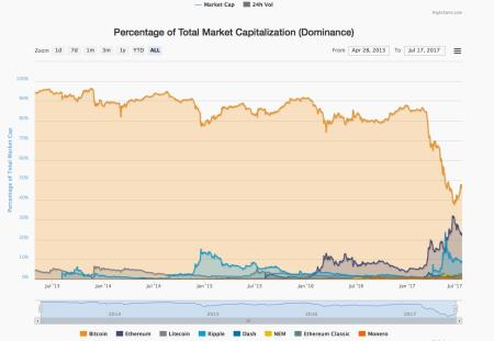 total cryptocurrency market cap 2021