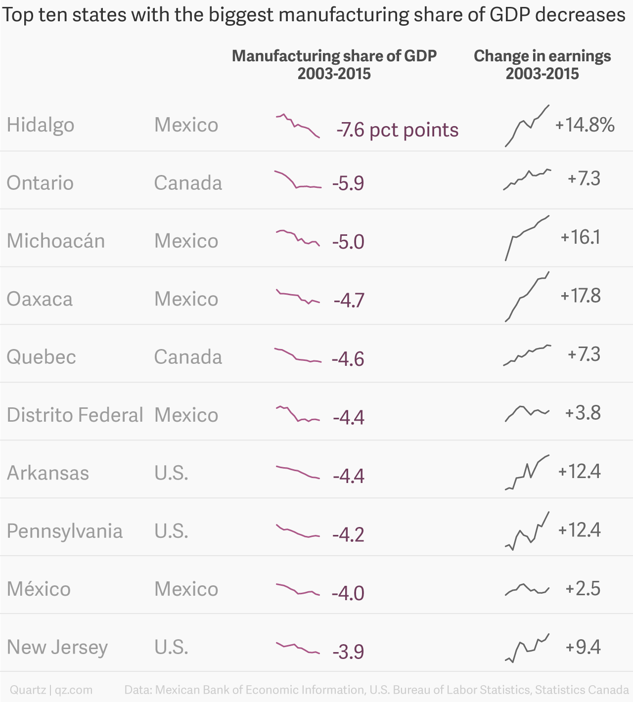 Top 10 states with the biggest decrease in manufacturing share of GDP