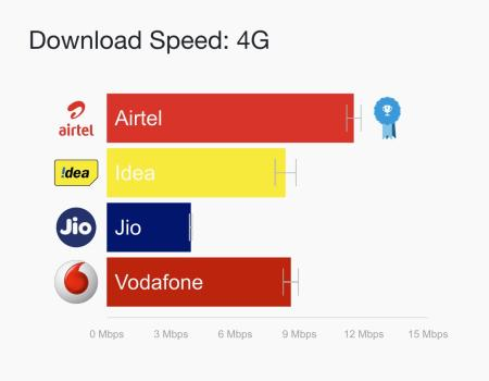 India-4G-download-speed_colorcorrected