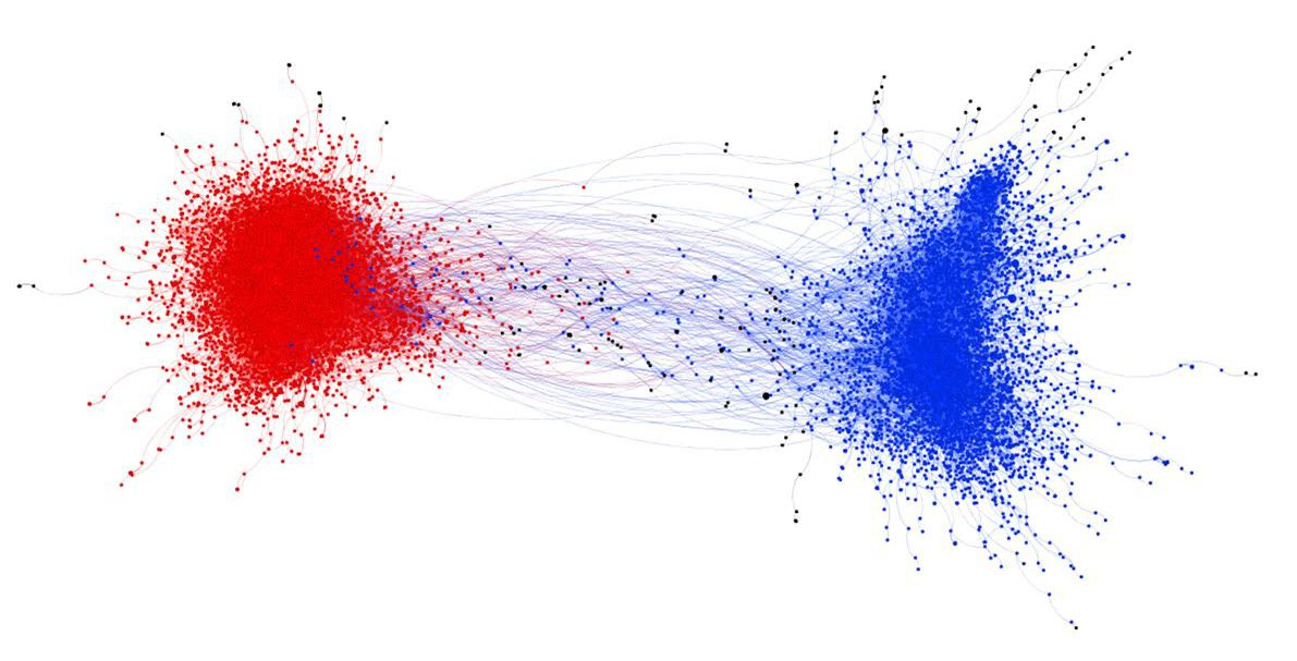 Social media bubbles  One graph shows how morally outraged tweets stay within their political