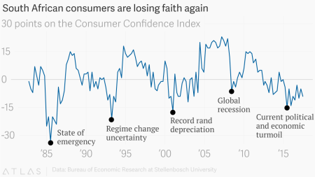 Consumer Confidence Index shows the longest period of economic pessimism in South Africa