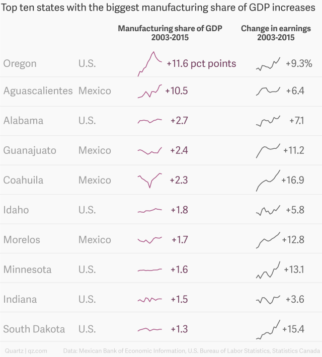 Top 10 states with the biggest increase in manufacturing share of GDP