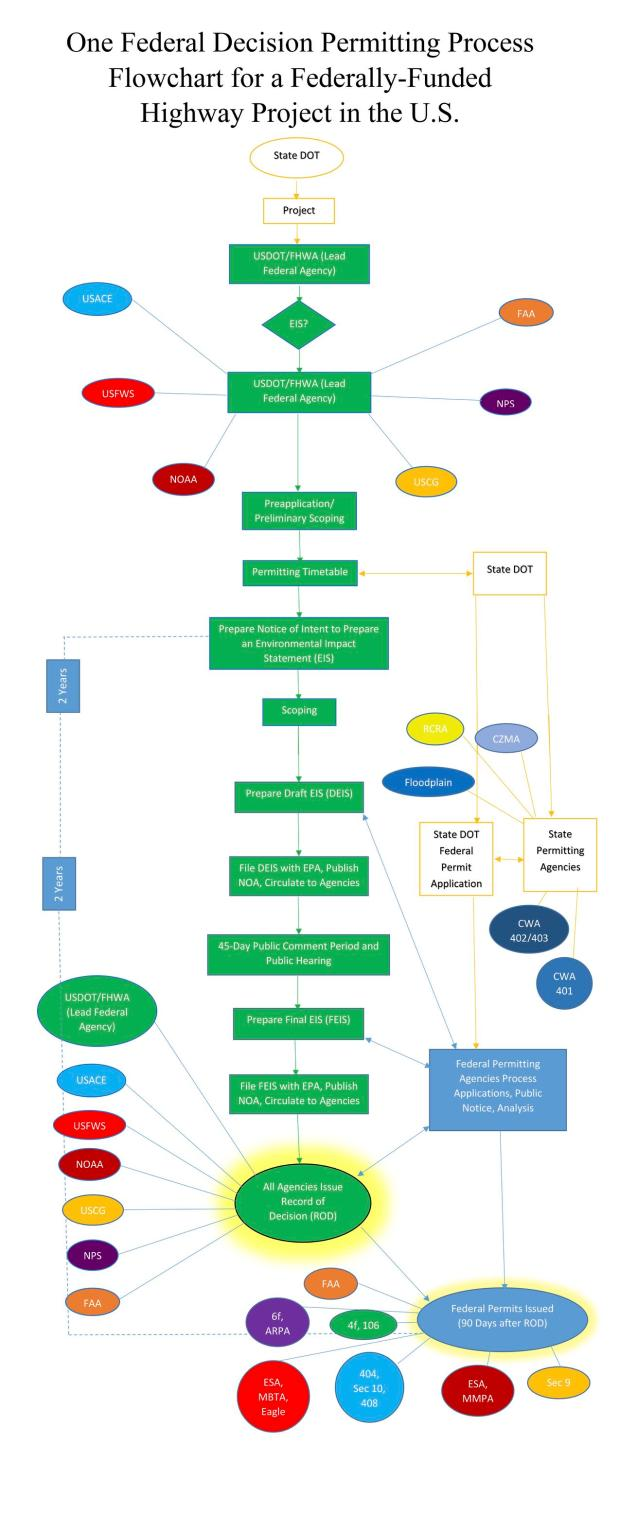Donald Trumps Incredible Infrastructure Flowchart Of Federal Process Flow Diagram Uml Update Below Is The Shortened Chart