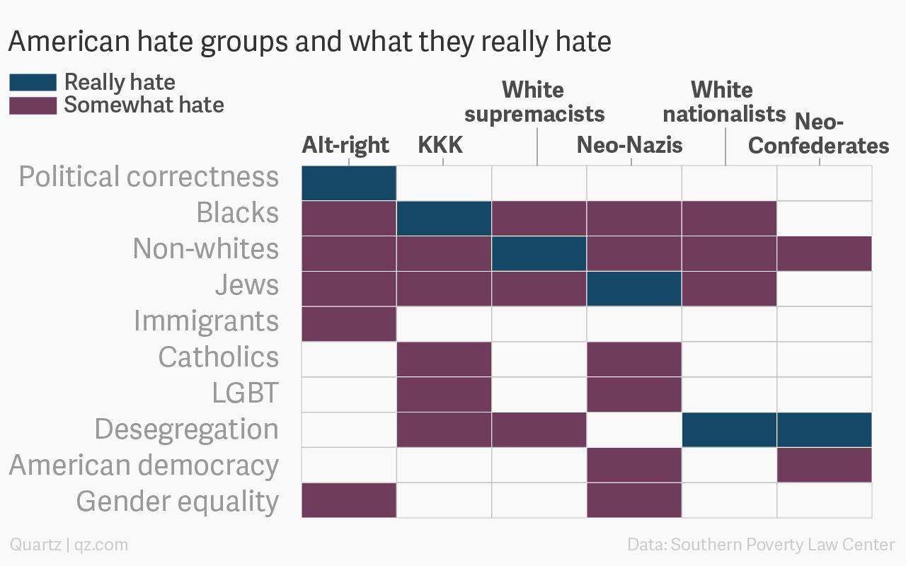 black racist groups