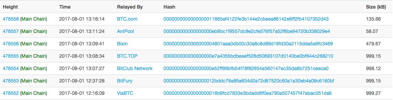 Latest bitcoin blocks as of 1319 UTC, Aug 1 2017