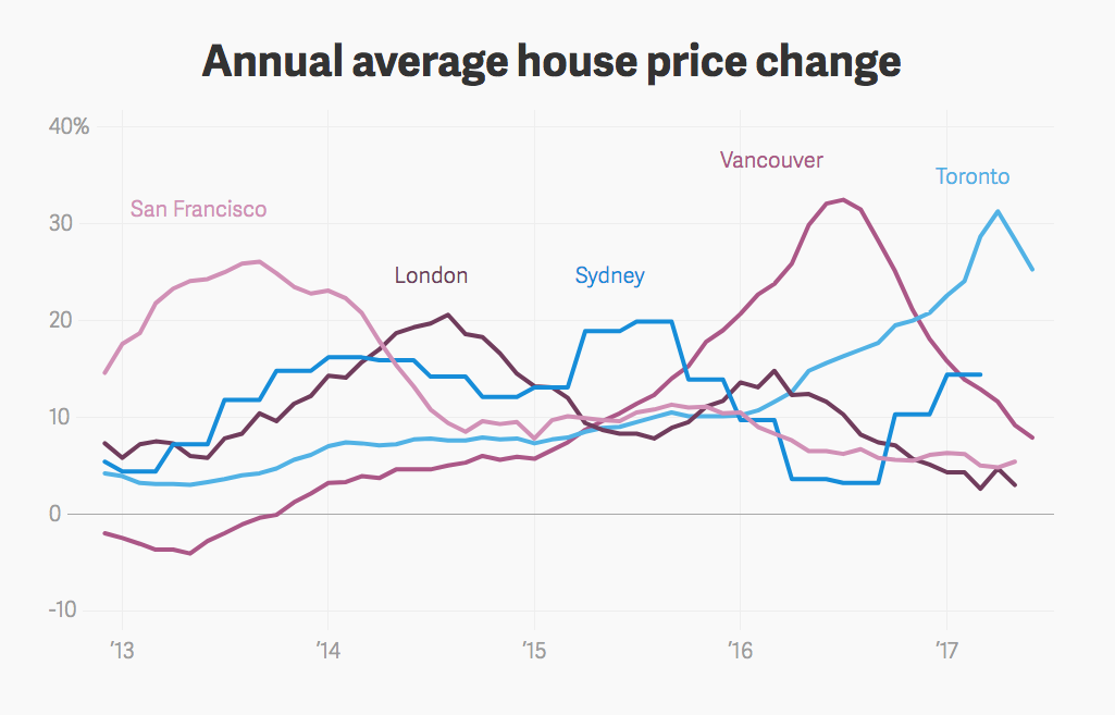 Property prices in San Francisco, London, Sydney, Vancouver