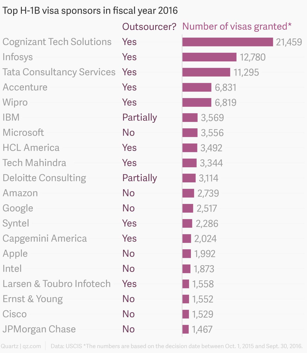 Top 20 H-1B sponsors in 2016