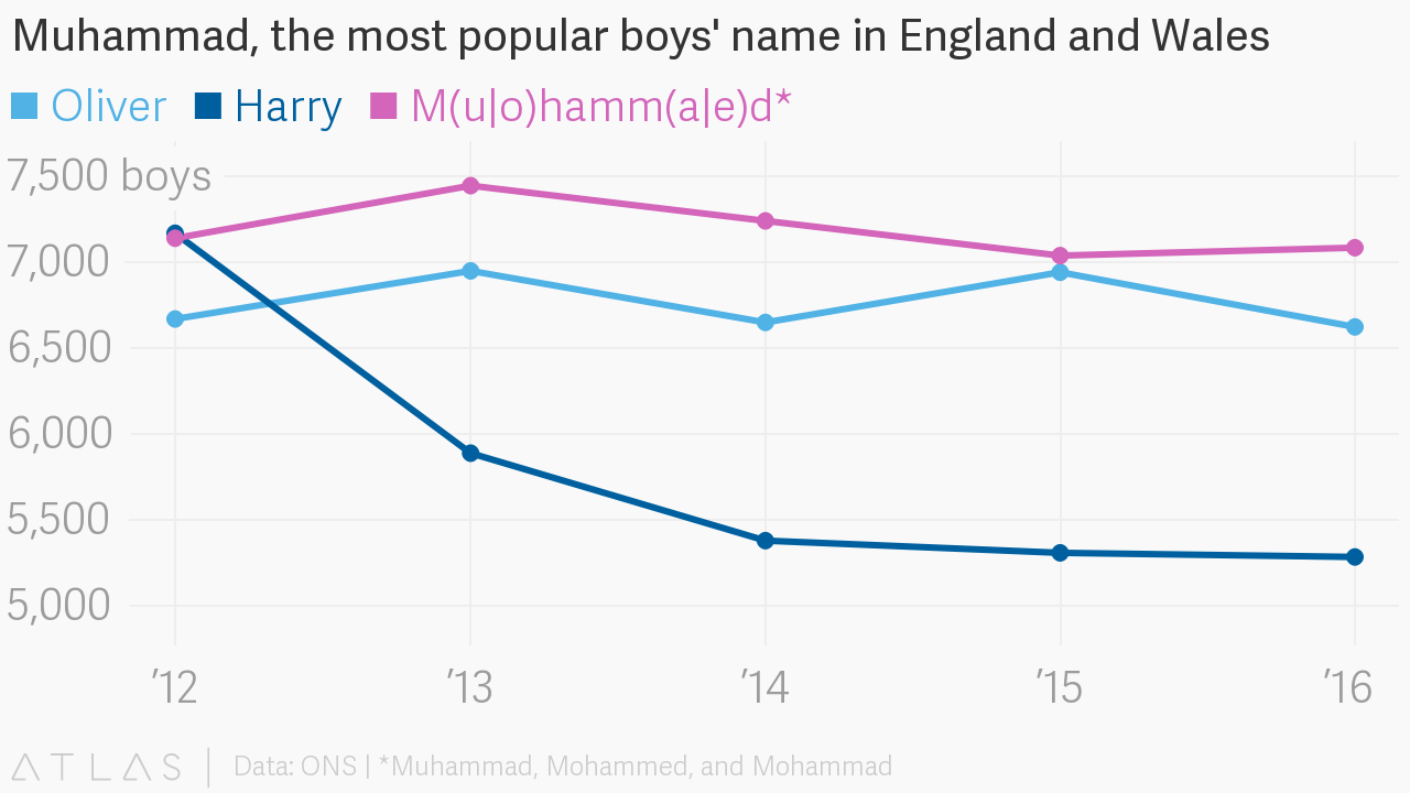 Popular Baby Names Muhammad Is Actually The Most Boys Name In