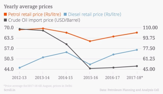 The Bharatiya Janata Party Bjp Led Government Could Reduce Prices But Crisis In Economy Has Tied Its Hands A Good Part Of Blame For