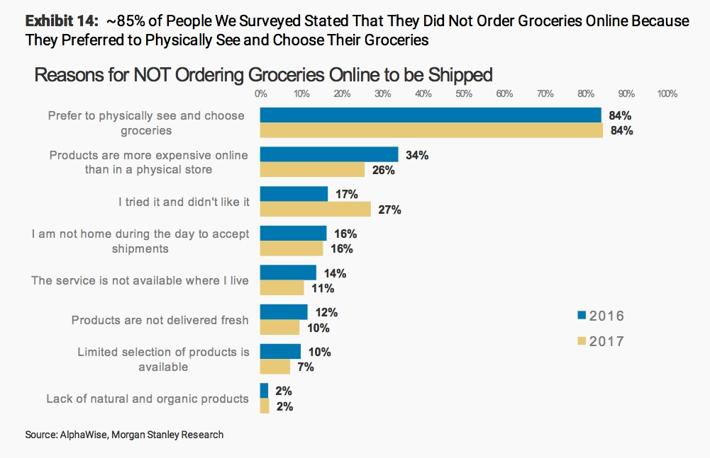 People don't buy groceries online because they prefer to