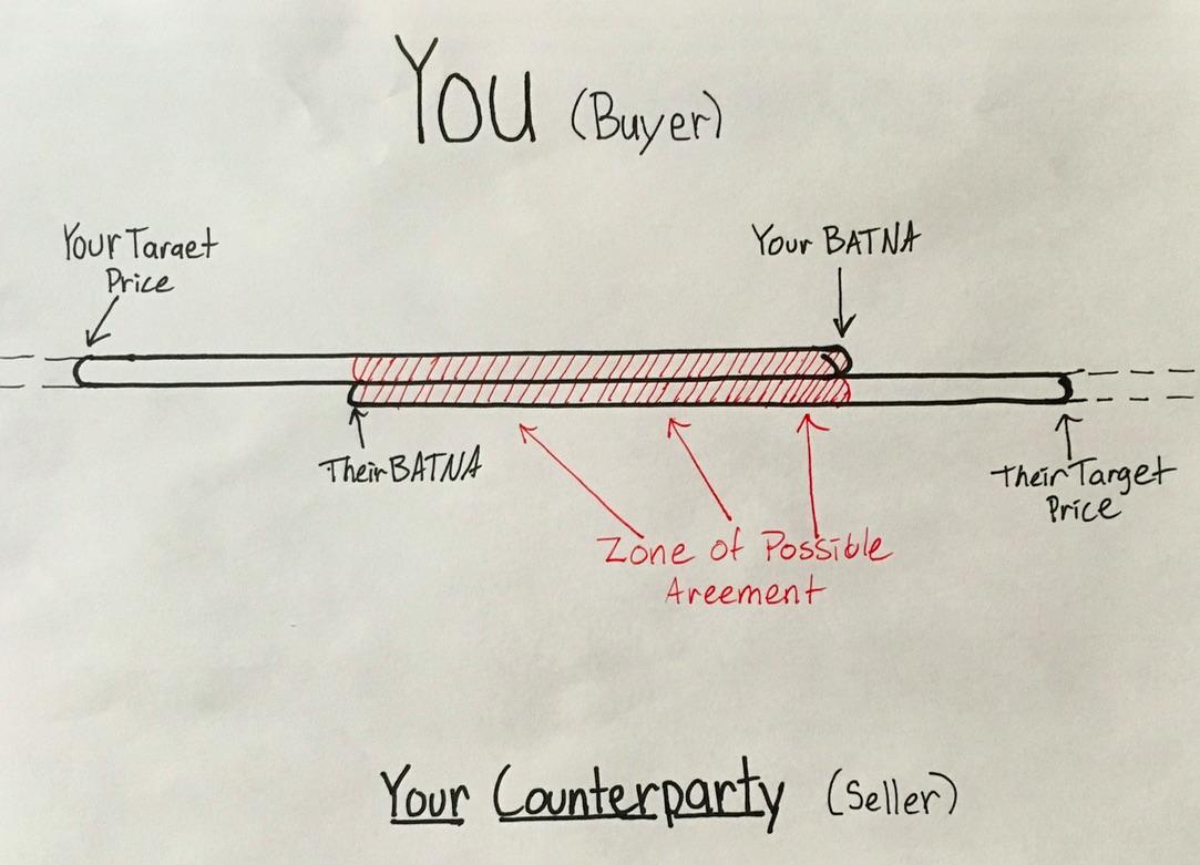 How To Win A Negotiation Quartz At Work