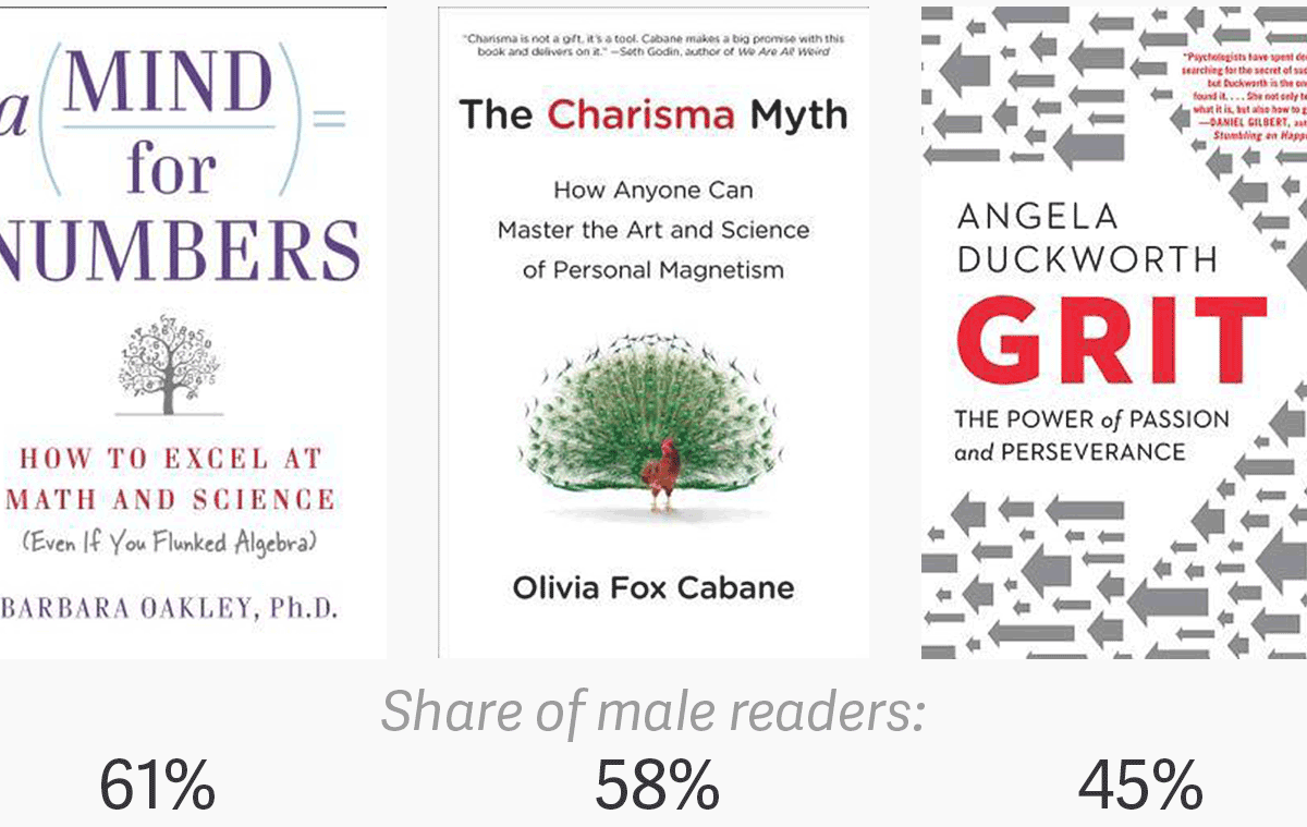 Who reads self-help books? Goodreads data show women are